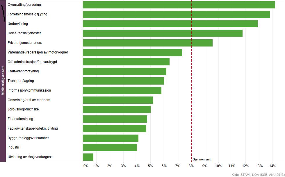 Figuren viser andelen midlertidig ansatte i ulike næringer